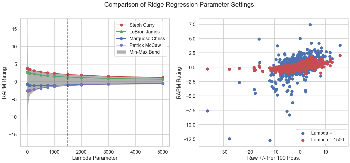 Plot showing the tuning of the ridge regression lambda parameter.
